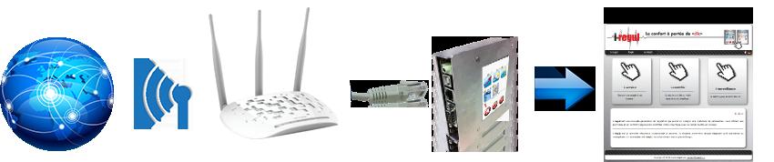 i-regul-internet-wireless